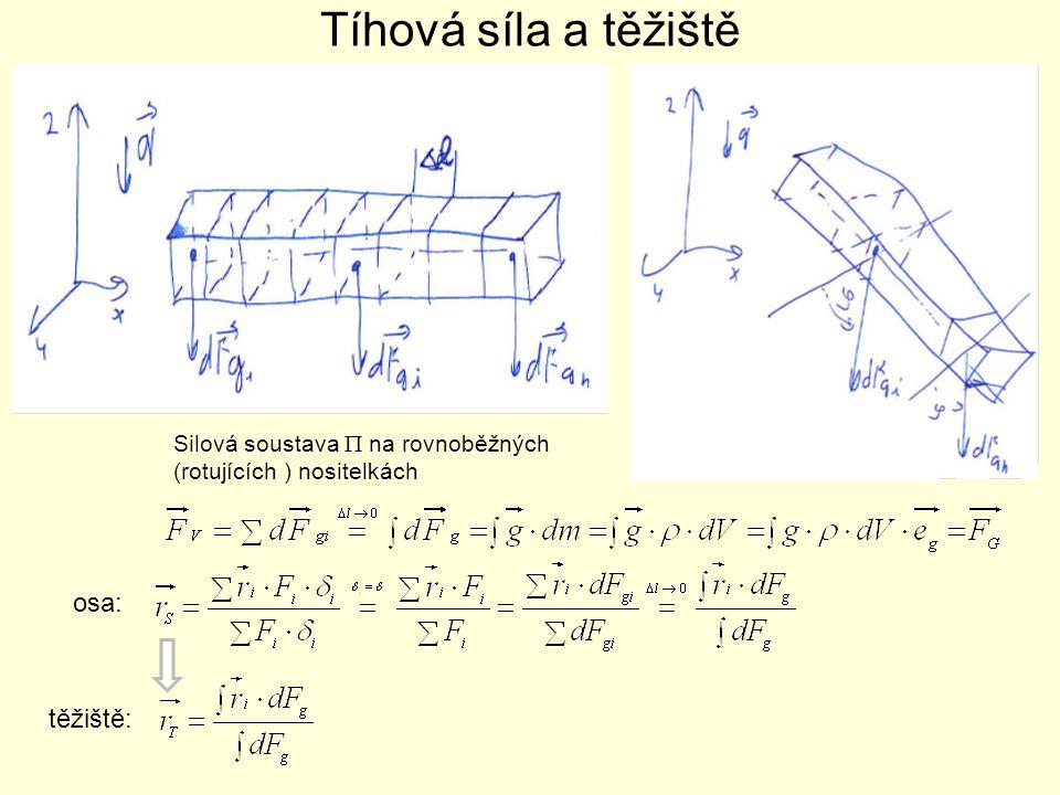 Tíhová síla a těžiště Silová soustava  na rovnoběžných (rotujících ) nositelkách osa: těžiště:
