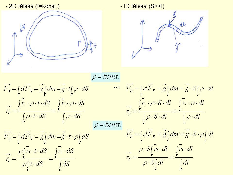 Tělesa tvořená ze základních těles (součtové vztahy) 3D – krychle – kvádr – koule – kužel – … 2D – – čtverec – obdélník – kruh – trojúhelník – … !!.