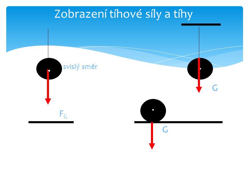  Jak velká tíhová síla působí na těleso o hmotnosti 10 kg a) na rovníku, b) na zeměpisném pólu.