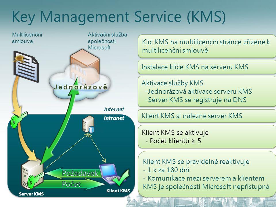 Server KMS Klíč KMS na multilicenční stránce zřízené k multilicenční smlouvě Instalace klíče KMS na serveru KMS Aktivace služby KMS -Jednorázová aktiv