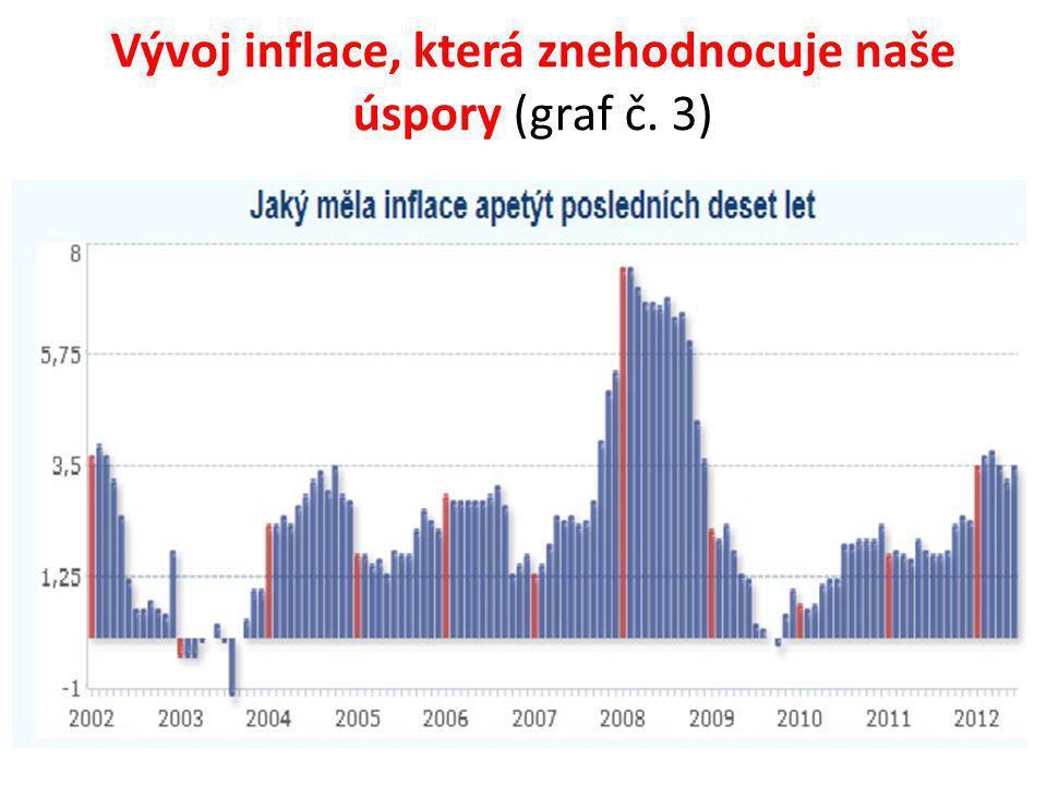 Vývoj inflace, která znehodnocuje naše úspory (graf č. 3)