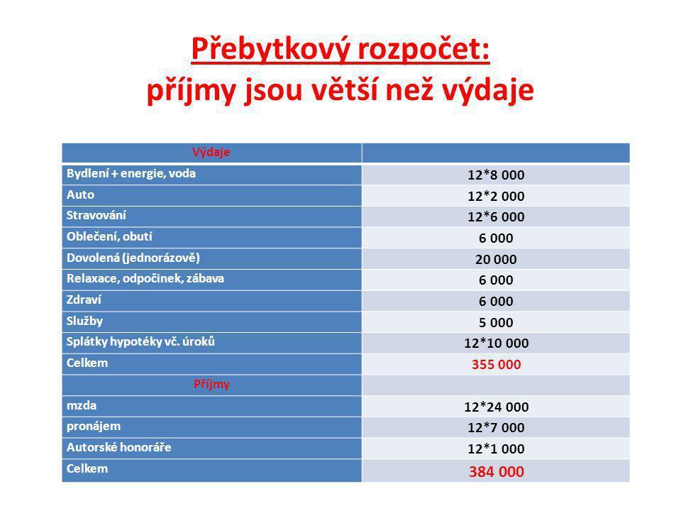 Přebytkový rozpočet: příjmy jsou větší než výdaje Výdaje Bydlení + energie, voda 12*8 000 Auto 12*2 000 Stravování 12*6 000 Oblečení, obutí 6 000 Dovo