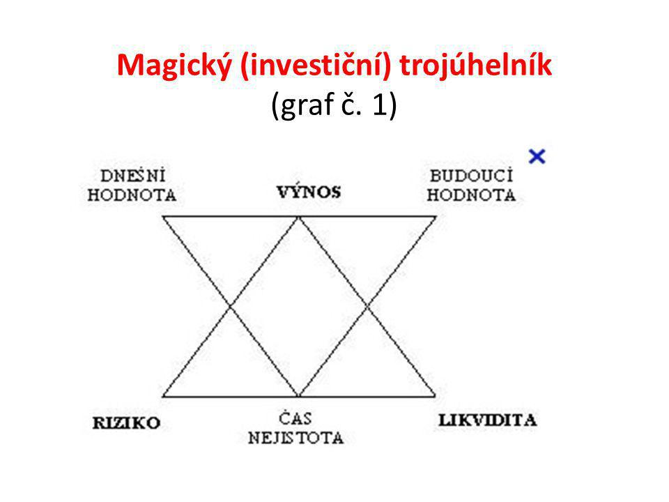 Magický (investiční) trojúhelník (graf č. 1)