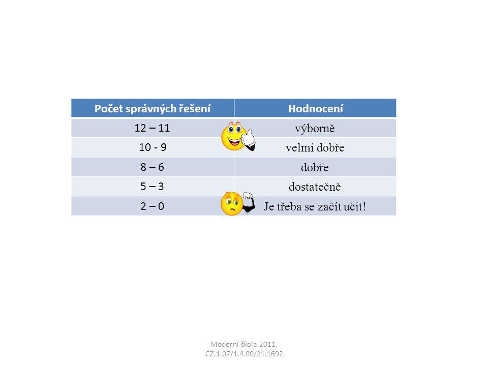 Moderní škola 2011, CZ.1.07/1.4.00/21.1692 Počet správných řešeníHodnocení 12 – 11 výborně 10 - 9 velmi dobře 8 – 6 dobře 5 – 3 dostatečně 2 – 0 Je tř
