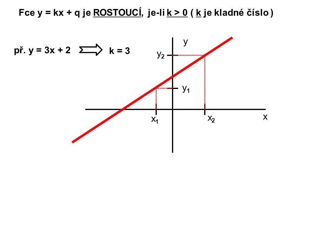 Fce y = kx + q je KLESAJÍCÍ, je-li k < 0 ( k je záporné číslo ) př.