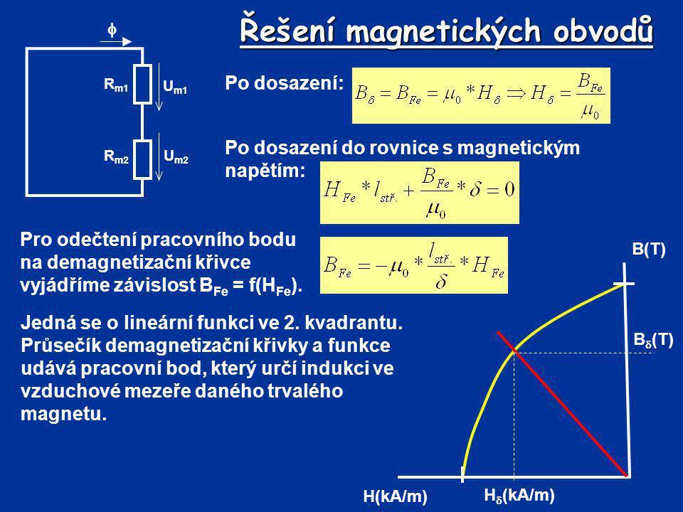 Řešení magnetických obvodů Po dosazení: R m2 R m1 U m2 U m1  Po dosazení do rovnice s magnetickým napětím: Jedná se o lineární funkci ve 2. kvadrantu