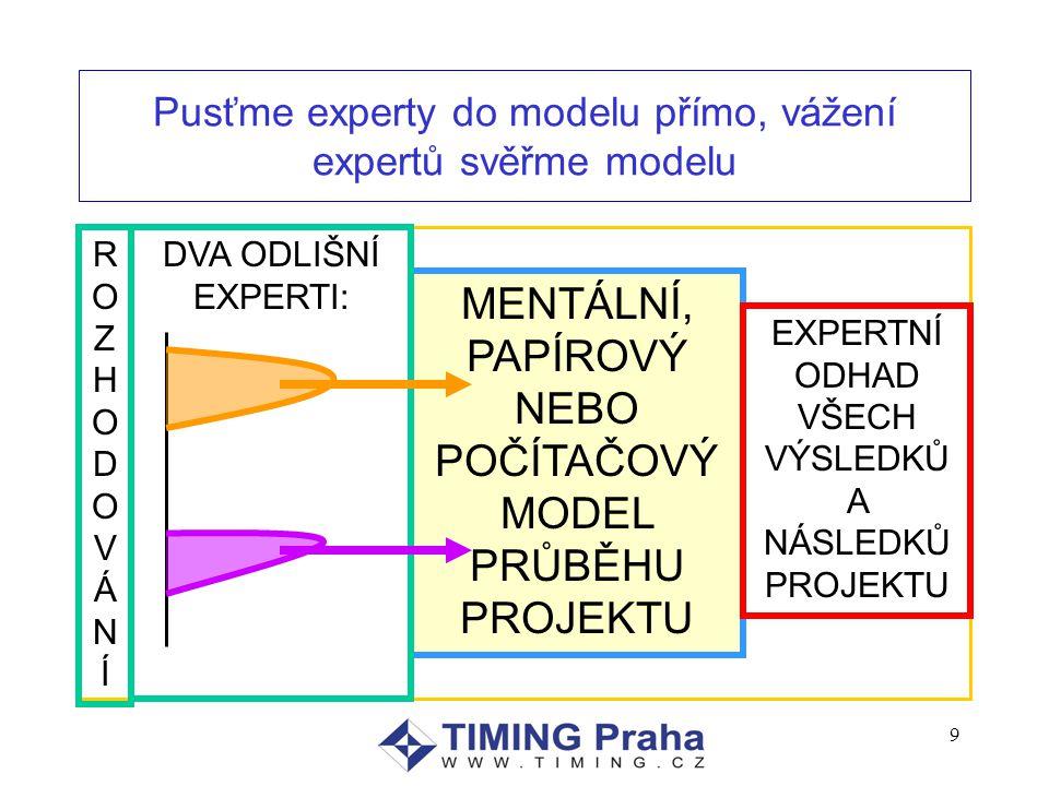 9 Pusťme experty do modelu přímo, vážení expertů svěřme modelu ROZHODOVÁNÍROZHODOVÁNÍ MENTÁLNÍ, PAPÍROVÝ NEBO POČÍTAČOVÝ MODEL PRŮBĚHU PROJEKTU EXPERTNÍ ODHAD VŠECH VÝSLEDKŮ A NÁSLEDKŮ PROJEKTU DVA ODLIŠNÍ EXPERTI: