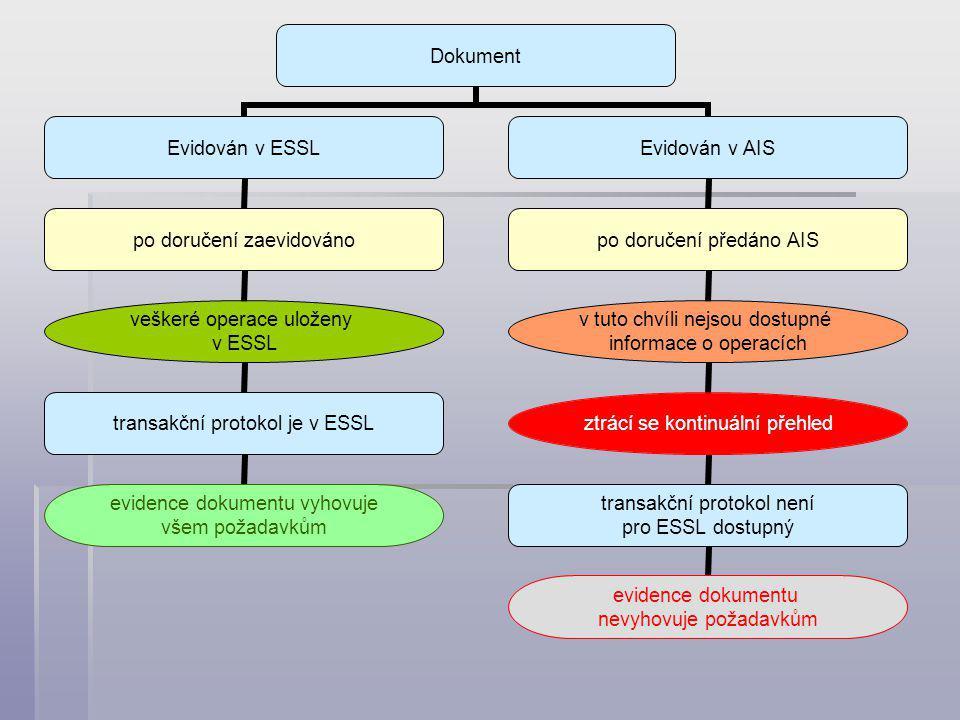 Dokument Evidován v ESSL po doručení zaevidováno veškeré operace uloženy v ESSL transakční protokol je v ESSL evidence dokumentu vyhovuje všem požadavkům Evidován v AIS po doručení předáno AIS v tuto chvíli nejsou dostupné informace o operacích ztrácí se kontinuální přehled transakční protokol není pro ESSL dostupný evidence dokumentu nevyhovuje požadavkům