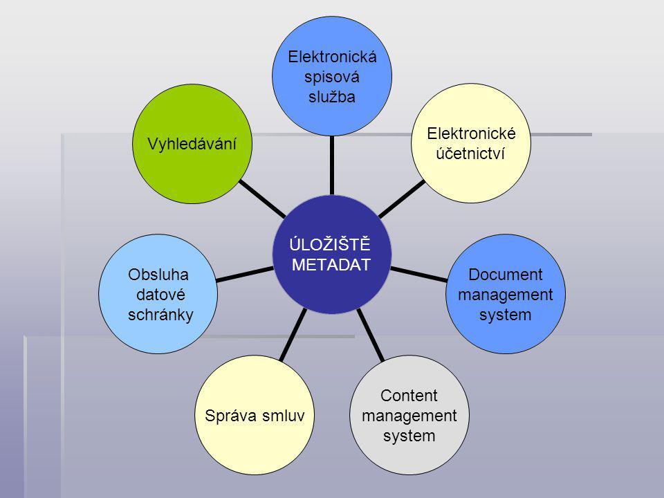 ÚLOŽIŠTĚ METADAT Elektronická spisová služba Elektronické účetnictví Document management system Content management system Správa smluv Obsluha datové schránky Vyhledávání