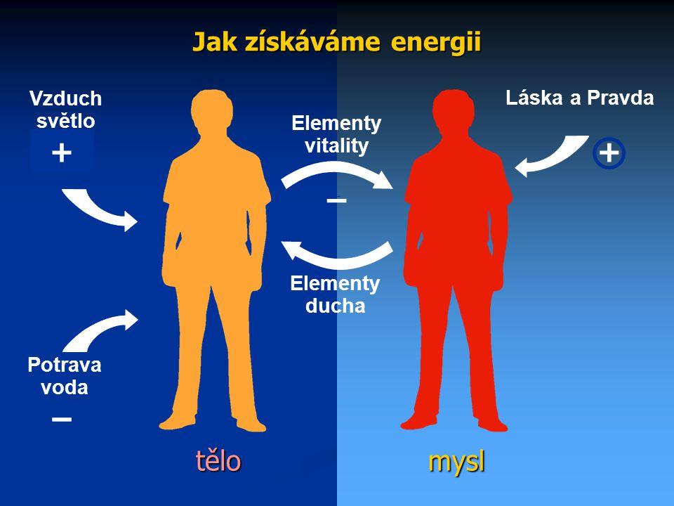19 mysltělo Jak získáváme energii Elementy ducha Elementy vitality Vzduch světlo Potrava voda + – Láska a Pravda + – –