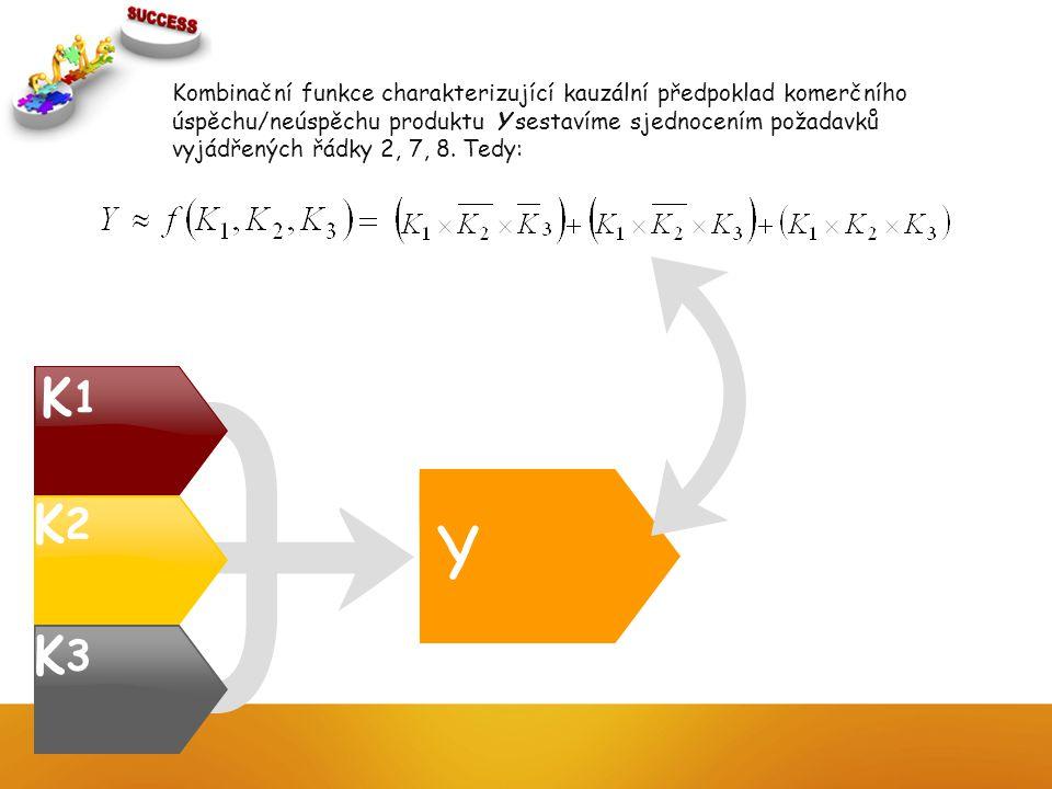 Y K1K1 K3K3 K2K2 Kombinační funkce charakterizující kauzální předpoklad komerčního úspěchu/neúspěchu produktu Y sestavíme sjednocením požadavků vyjádřených řádky 2, 7, 8.