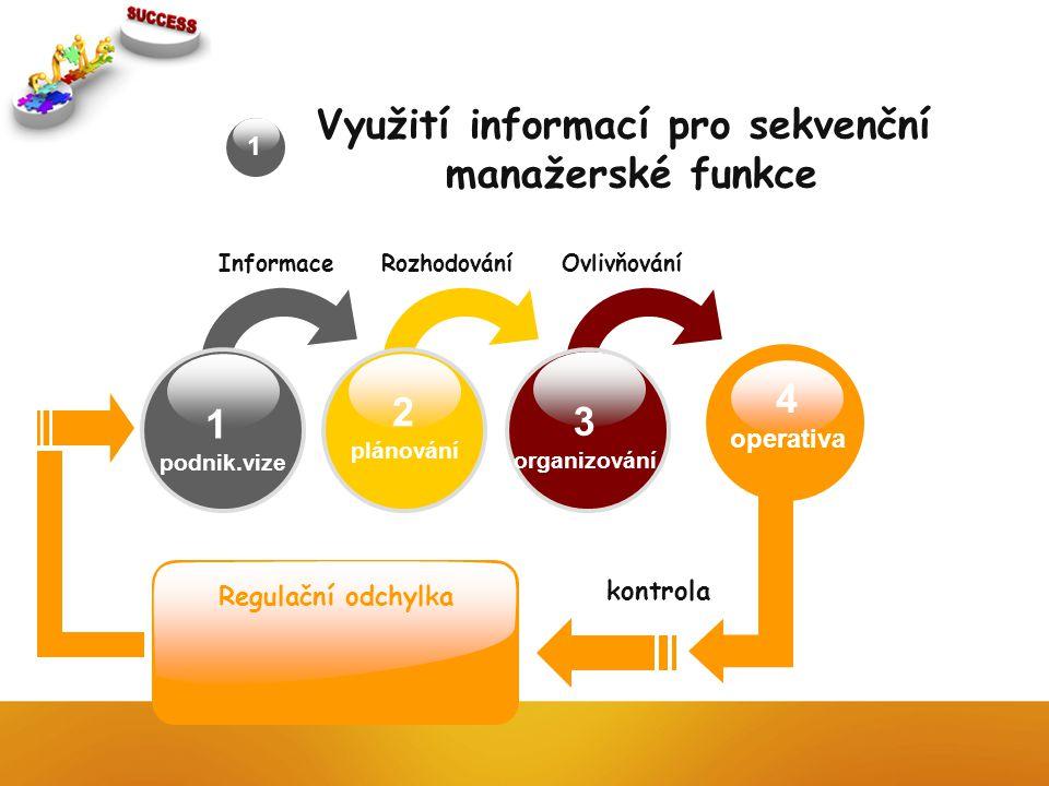 1 podnik.vize 2 plánování 3 organizování Informace Rozhodování Ovlivňování kontrola Regulační odchylka 1 Využití informací pro sekvenční manažerské funkce 4 operativa