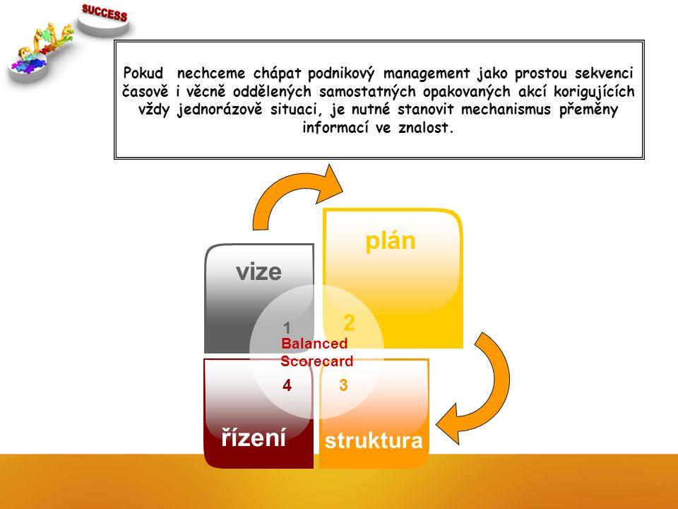Balanced Scorecard 1 vize 2 plán 4 řízení 3 struktura Pokud nechceme chápat podnikový management jako prostou sekvenci časově i věcně oddělených samostatných opakovaných akcí korigujících vždy jednorázově situaci, je nutné stanovit mechanismus přeměny informací ve znalost.