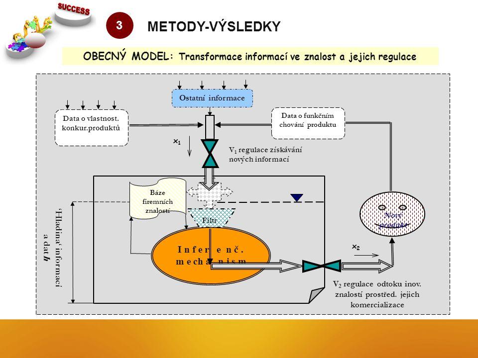 OBECNÝ MODEL: Transformace informací ve znalost a jejich regulace 3 METODY-VÝSLEDKY I n f e r e n č.