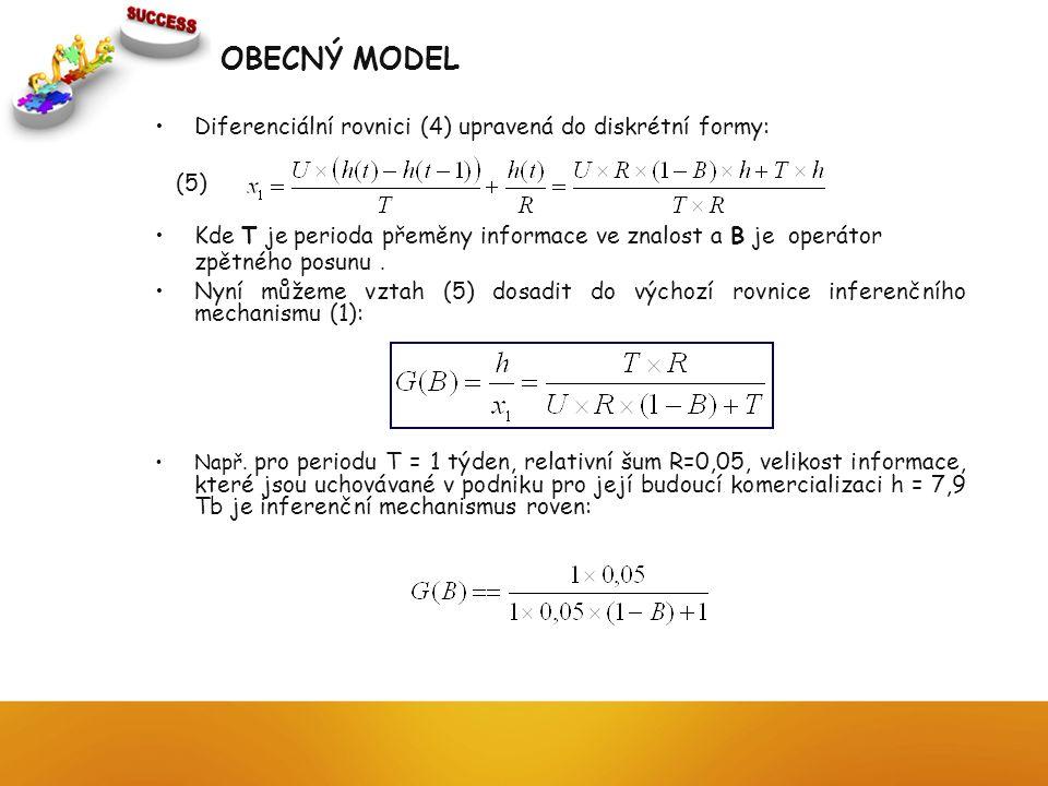 OBECNÝ MODEL Diferenciální rovnici (4) upravená do diskrétní formy: (5) Kde T je perioda přeměny informace ve znalost a B je operátor zpětného posunu.