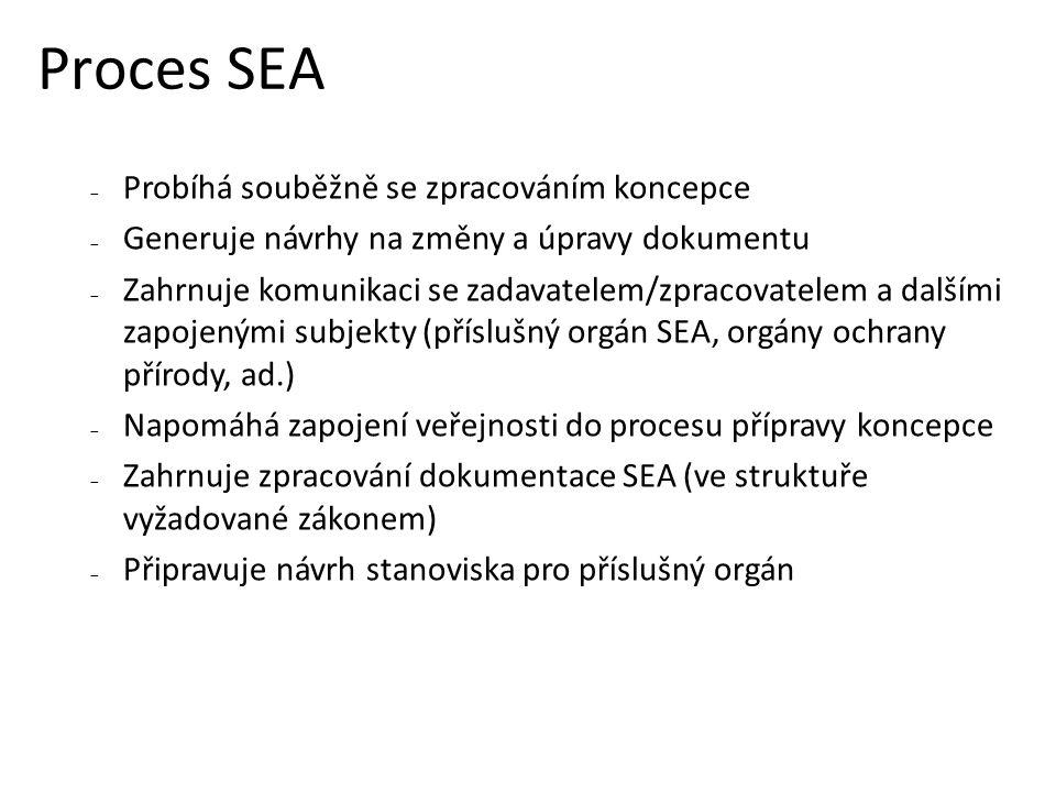 Proces SEA  Probíhá souběžně se zpracováním koncepce  Generuje návrhy na změny a úpravy dokumentu  Zahrnuje komunikaci se zadavatelem/zpracovatelem a dalšími zapojenými subjekty (příslušný orgán SEA, orgány ochrany přírody, ad.)  Napomáhá zapojení veřejnosti do procesu přípravy koncepce  Zahrnuje zpracování dokumentace SEA (ve struktuře vyžadované zákonem)  Připravuje návrh stanoviska pro příslušný orgán