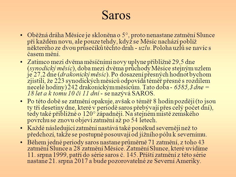 Saros Oběžná dráha Měsíce je skloněna o 5°, proto nenastane zatmění Slunce při každém novu, ale pouze tehdy, když se Měsíc nachází poblíž některého ze