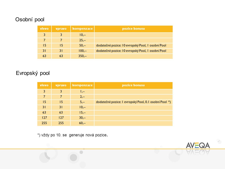 Osobní pool Evropský pool *) vždy po 10. se generuje nová pozice.