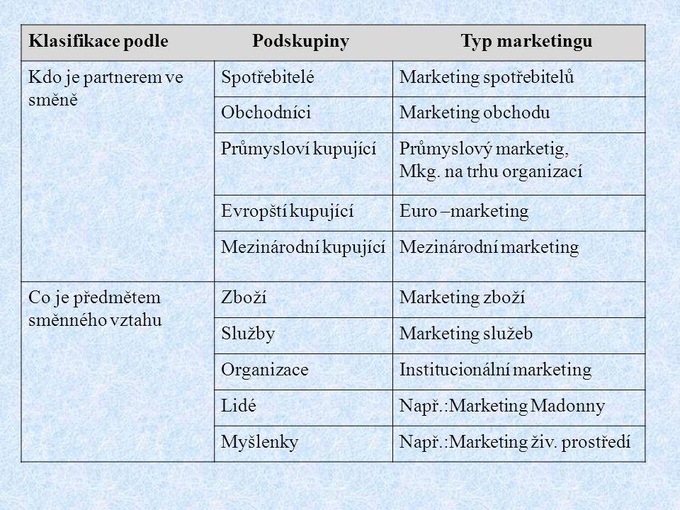 Klasifikace podle Podskupiny Typ marketingu Kdo je partnerem ve směně SpotřebiteléMarketing spotřebitelů ObchodníciMarketing obchodu Průmysloví kupují