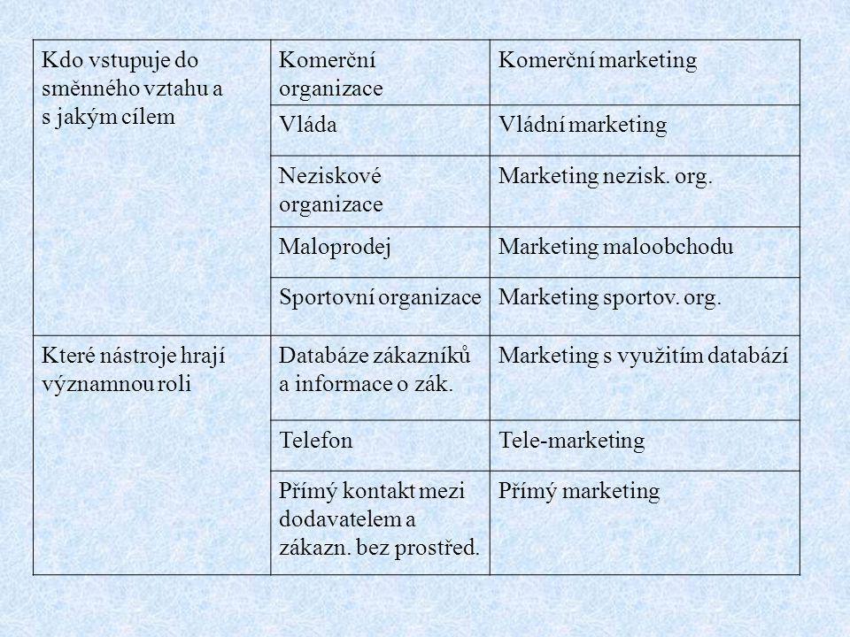 Kdo vstupuje do směnného vztahu a s jakým cílem Komerční organizace Komerční marketing VládaVládní marketing Neziskové organizace Marketing nezisk. or