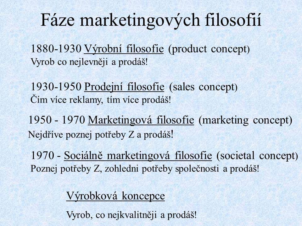 Fáze marketingových filosofií 1880-1930 Výrobní filosofie (product concept ) Vyrob co nejlevněji a prodáš! 1930-1950 Prodejní filosofie (sales concept