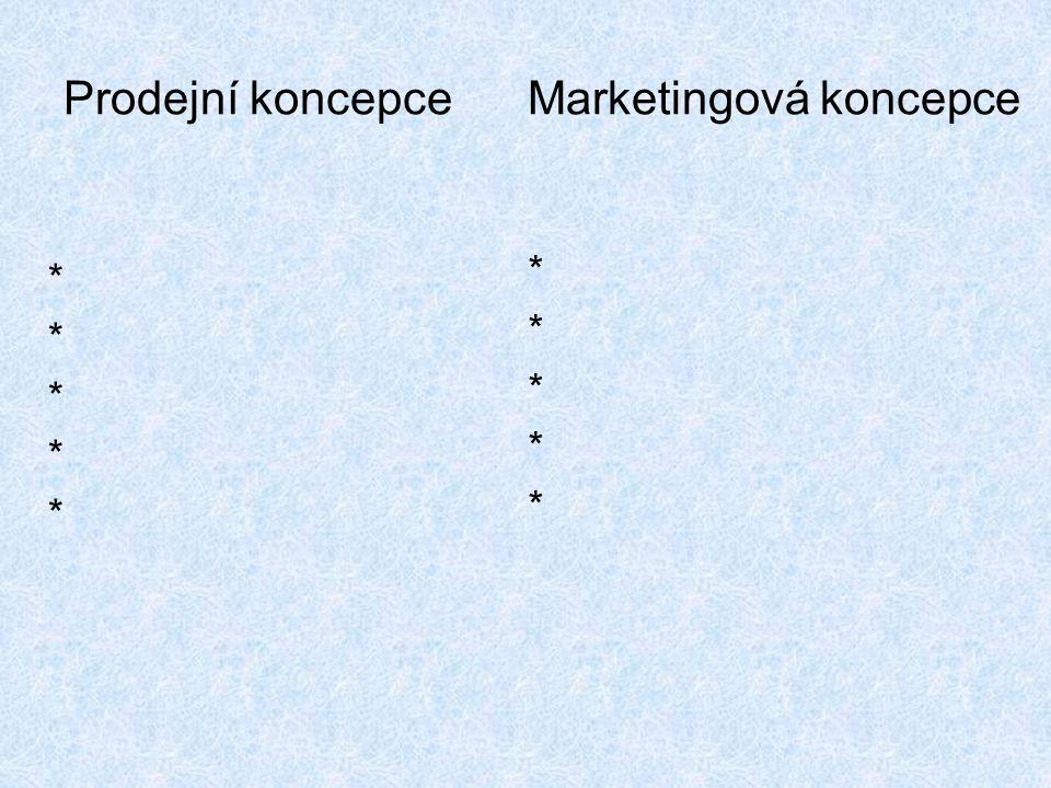 Prodejní koncepce Marketingová koncepce ********** **********