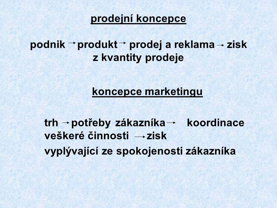 prodejní koncepce podnik produkt prodej a reklama zisk z kvantity prodeje koncepce marketingu trh potřeby zákazníka koordinace veškeré činnosti zisk v