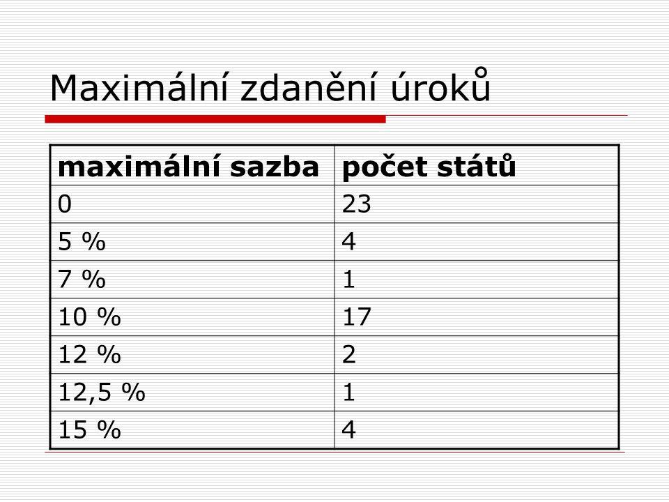 Maximální zdanění úroků maximální sazbapočet států 023 5 %4 7 %1 10 %17 12 %2 12,5 %1 15 %4