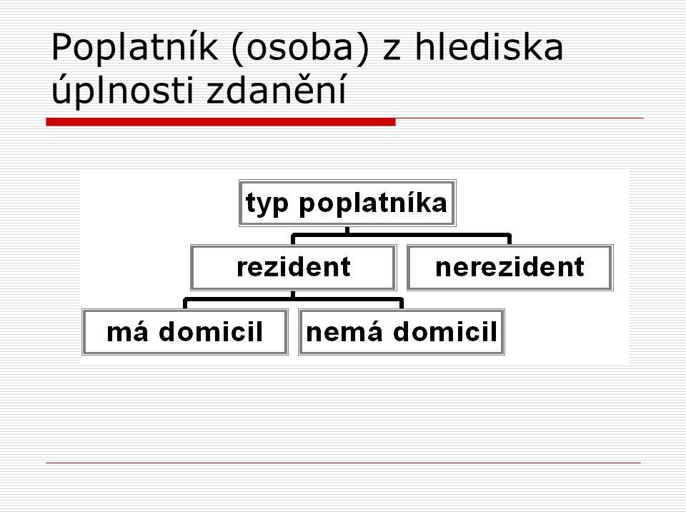 Rezident – zákon o daních z příjmů  FO: Nestanoví-li mezinárodní smlouva jinak, daňovým rezidentem je každá fyzická osoba, která má na území ČR bydliště, a to bez výjimek.