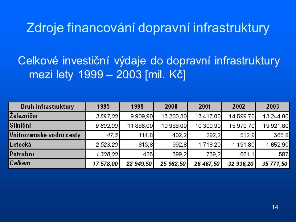 14 Zdroje financování dopravní infrastruktury Celkové investiční výdaje do dopravní infrastruktury mezi lety 1999 – 2003 [mil. Kč]