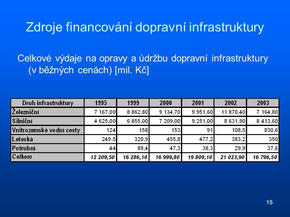 15 Zdroje financování dopravní infrastruktury Celkové výdaje na opravy a údržbu dopravní infrastruktury (v běžných cenách) [mil.