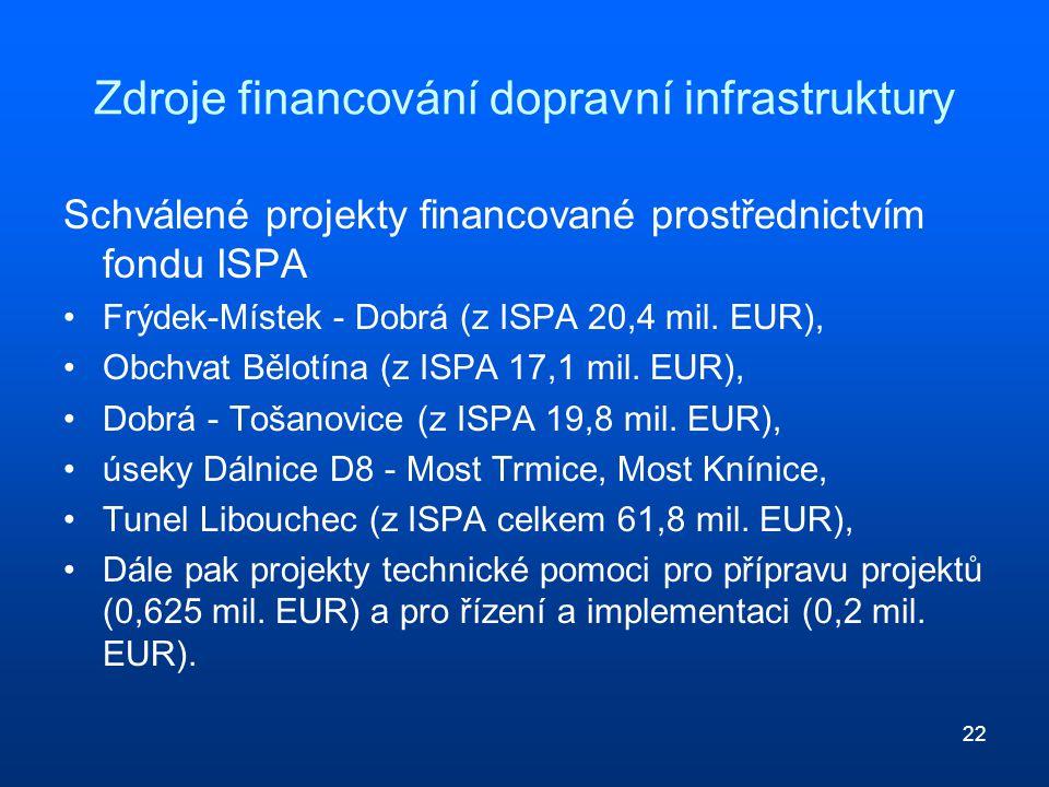 22 Zdroje financování dopravní infrastruktury Schválené projekty financované prostřednictvím fondu ISPA Frýdek-Místek - Dobrá (z ISPA 20,4 mil. EUR),