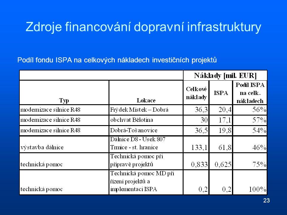 23 Zdroje financování dopravní infrastruktury Podíl fondu ISPA na celkových nákladech investičních projektů