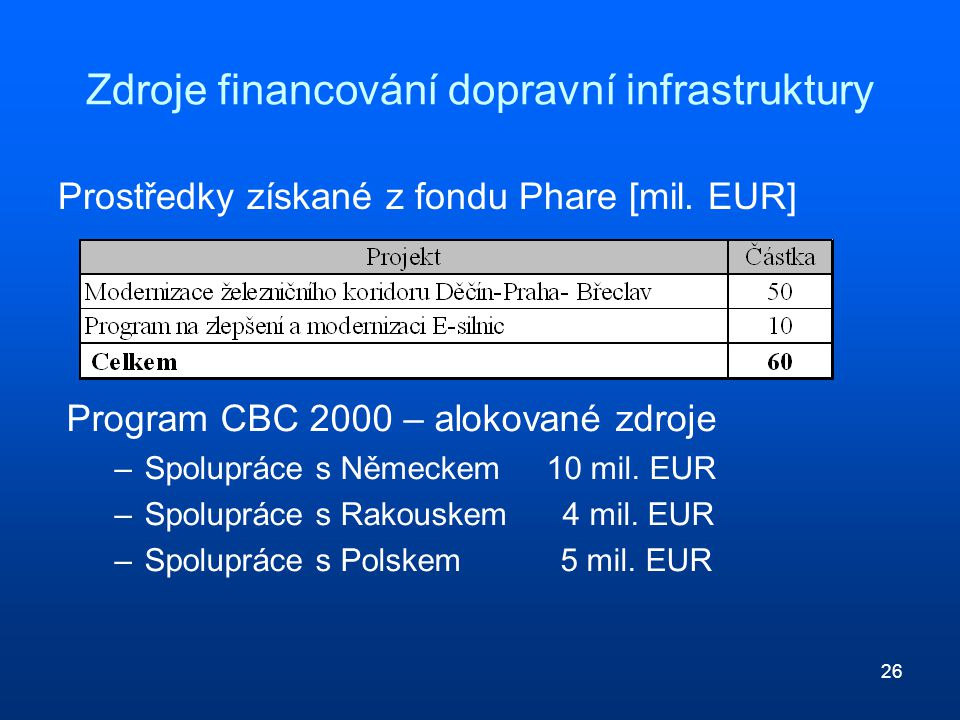26 Zdroje financování dopravní infrastruktury Prostředky získané z fondu Phare [mil. EUR] Program CBC 2000 – alokované zdroje –Spolupráce s Německem 1