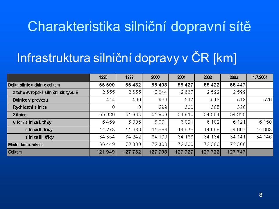 8 Charakteristika silniční dopravní sítě Infrastruktura silniční dopravy v ČR [km]