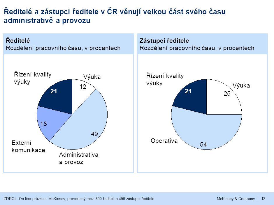 | McKinsey & Company12 Ředitelé a zástupci ředitele v ČR věnují velkou část svého času administrativě a provozu Ředitelé Rozdělení pracovního času, v