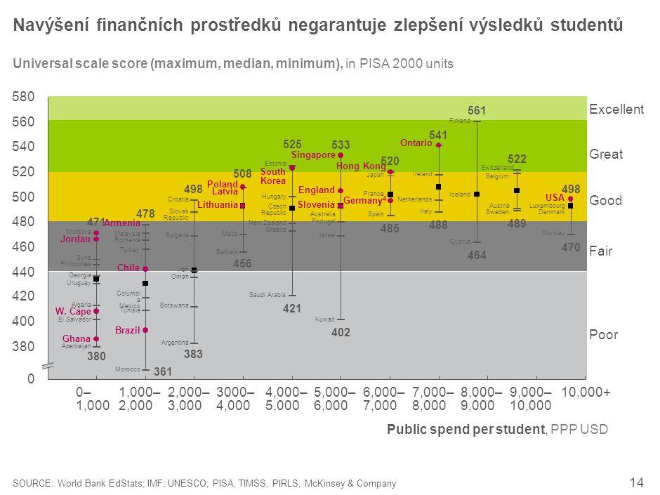 14 Public spend per student, PPP USD Navýšení finančních prostředků negarantuje zlepšení výsledků studentů SOURCE: World Bank EdStats; IMF; UNESCO; PI