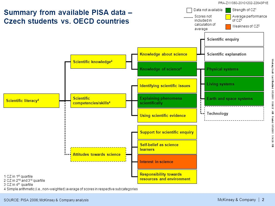 McKinsey & Company PRA-ZXY050-20101202-22643P1E Working Draft - Last Modified 1/12/2011 11:08:37 AM Printed 1/11/2011 5:14:20 PM | 22 Summary from available PISA data – Czech students vs.