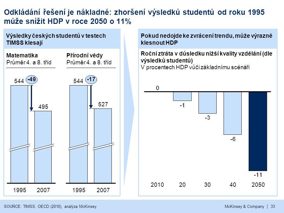| McKinsey & Company33 Roční ztráta v důsledku nižší kvality vzdělání (dle výsledků studentů) V procentech HDP vůči základnímu scénáři Odkládání řešen
