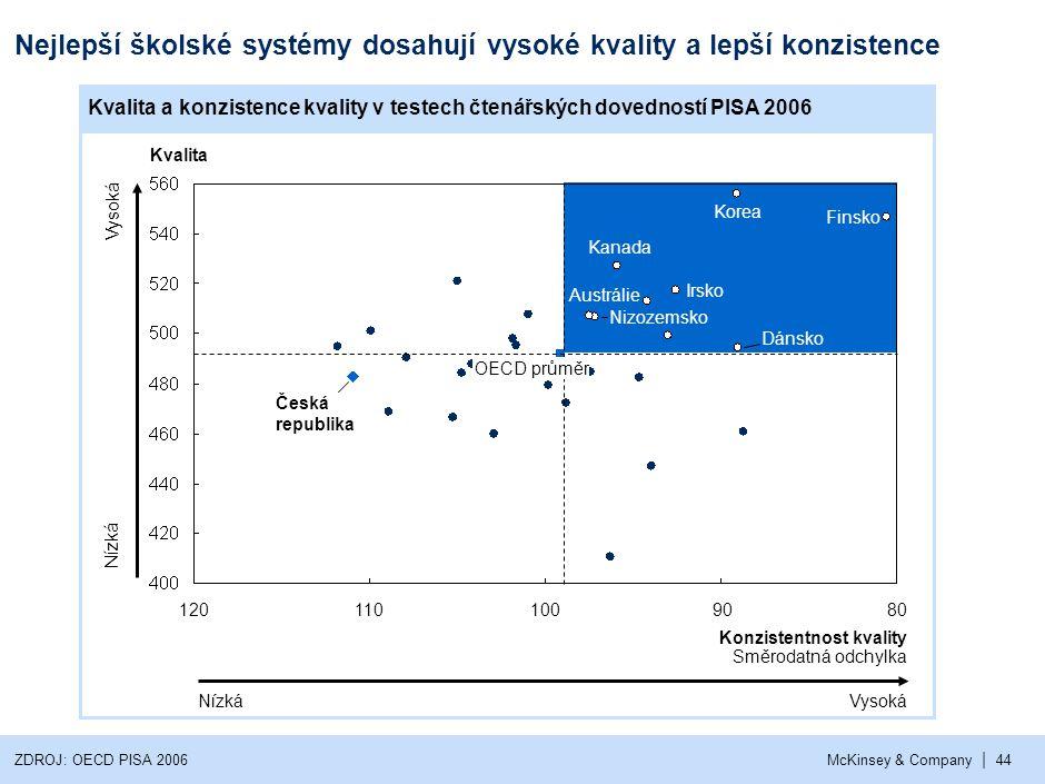 | McKinsey & Company44 Nejlepší školské systémy dosahují vysoké kvality a lepší konzistence ZDROJ: OECD PISA 2006 Nízká Vysoká NízkáVysoká Kvalita Kon