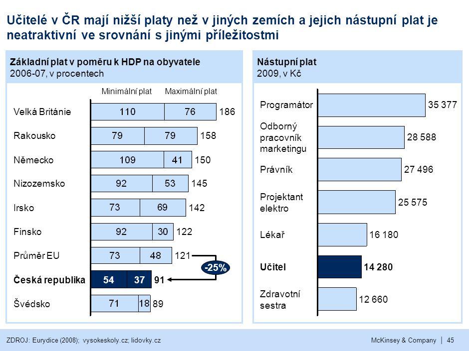 | McKinsey & Company45 Učitelé v ČR mají nižší platy než v jiných zemích a jejich nástupní plat je neatraktivní ve srovnání s jinými příležitostmi ZDR