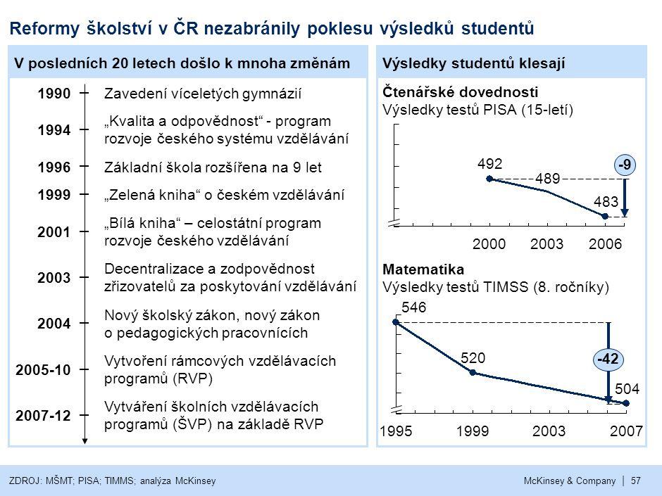 | McKinsey & Company57 Reformy školství v ČR nezabránily poklesu výsledků studentů V posledních 20 letech došlo k mnoha změnámVýsledky studentů klesaj
