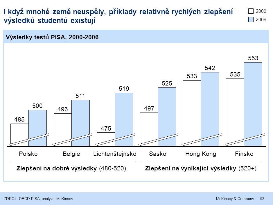 | McKinsey & Company58 I když mnohé země neuspěly, příklady relativně rychlých zlepšení výsledků studentů existují Finsko 553 535 Hong Kong 542 533 Sa
