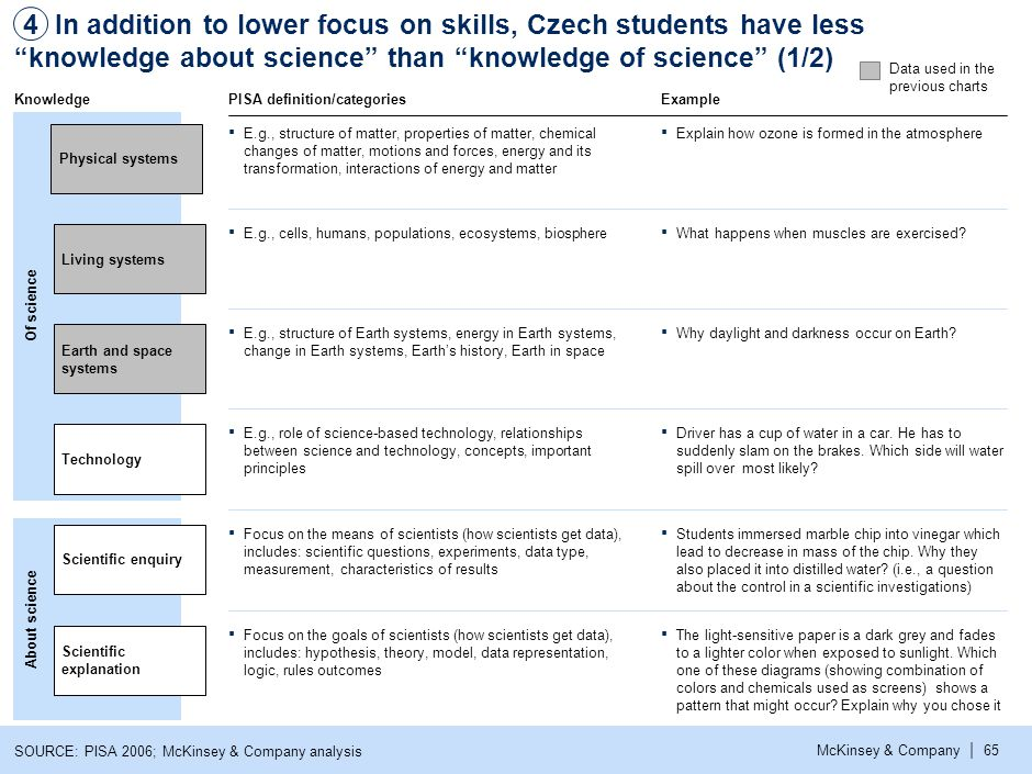| McKinsey & Company65 In addition to lower focus on skills, Czech students have less knowledge about science than knowledge of science (1/2) 4 SOURCE: PISA 2006; McKinsey & Company analysis About science Of science PISA definition/categoriesExample ▪ E.g., structure of matter, properties of matter, chemical changes of matter, motions and forces, energy and its transformation, interactions of energy and matter ▪ Explain how ozone is formed in the atmosphere Physical systems ▪ E.g., cells, humans, populations, ecosystems, biosphere Living systems ▪ What happens when muscles are exercised.