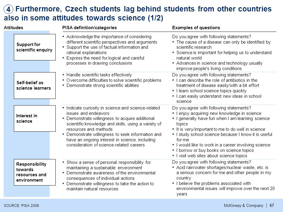 | McKinsey & Company67 Furthermore, Czech students lag behind students from other countries also in some attitudes towards science (1/2) ▪ Acknowledge