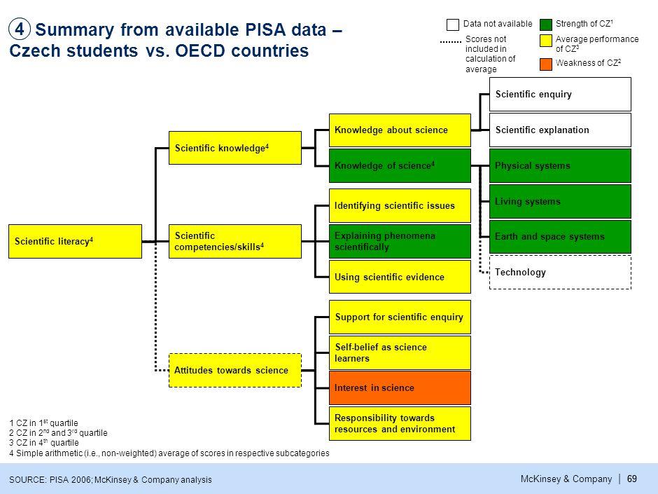 | McKinsey & Company69 Summary from available PISA data – Czech students vs.