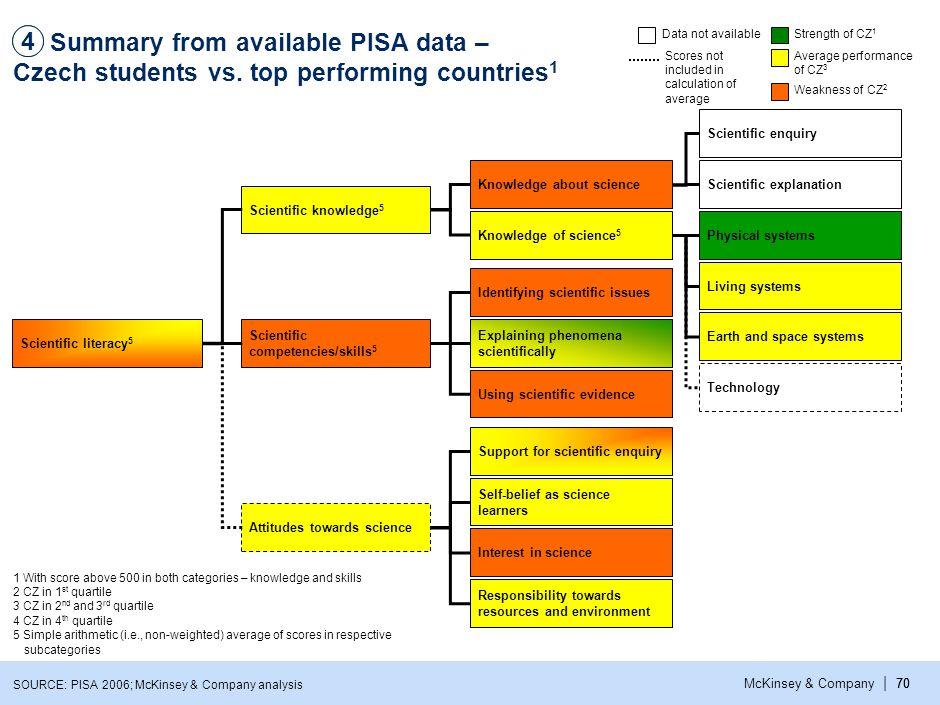 | McKinsey & Company70 Summary from available PISA data – Czech students vs.