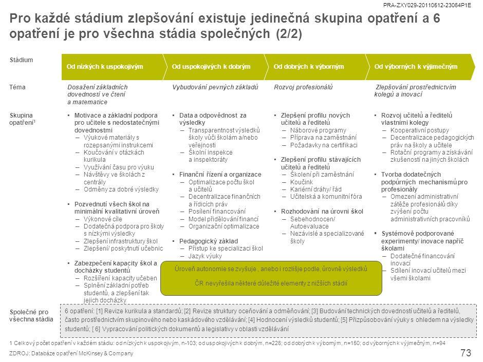 PRA-ZXY029-20110512-23064P1E 73 ZDROJ: Databáze opatření McKinsey & Company Společné pro všechna stádia Od nízkých k uspokojivýmOd uspokojivých k dobr