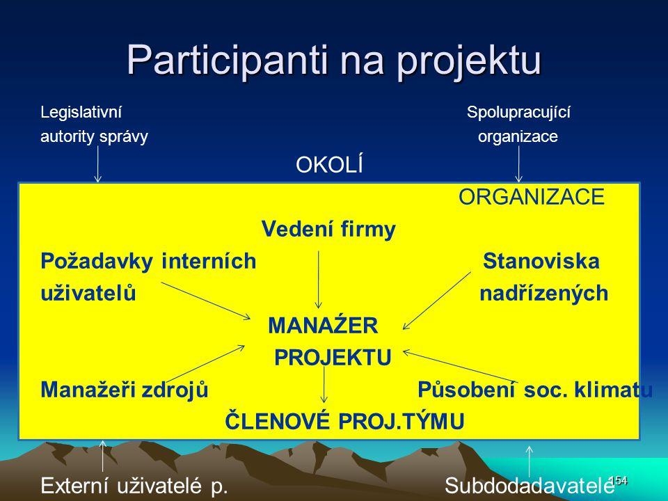 Participanti na projektu Legislativní Spolupracující autority správy organizace OKOLÍ ORGANIZACE Vedení firmy Požadavky interních Stanoviska uživatelů