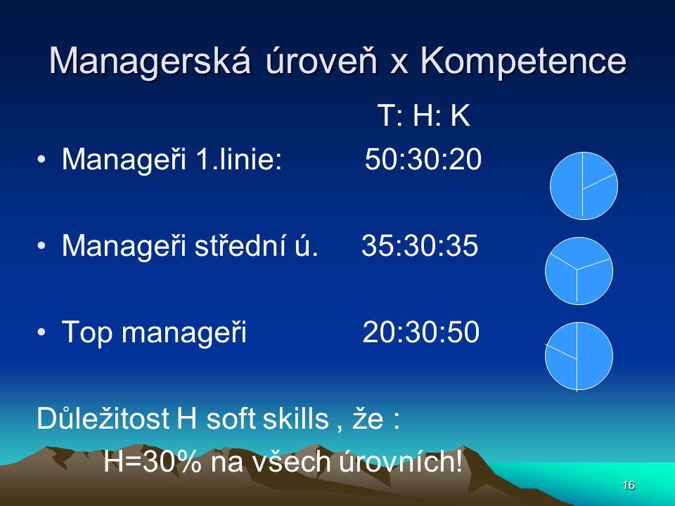Managerská úroveň x Kompetence T: H: K Manageři 1.linie: 50:30:20 Manageři střední ú. 35:30:35 Top manageři 20:30:50 Důležitost H soft skills, že : H=